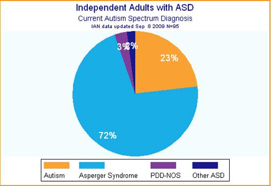 Troubles du Spectre Autistique diagnostiqués chez les adultes (2009)