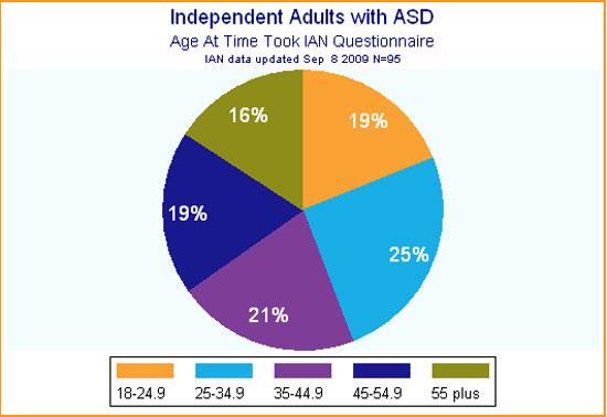 Âge du diagnostic de TSA chez les adultes (2009)
