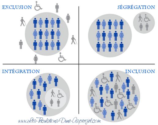 Inclusion, par Les Tribulations d'une Aspergirl