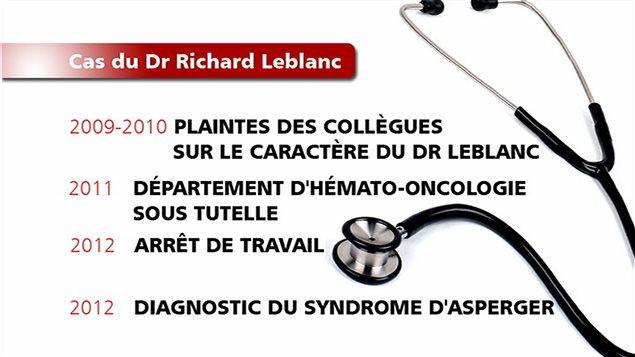[VIDÉO] Congédié du CHUS, le Dr Richard Le Blanc pourra réintégrer ses fonctions d'hématologue (Ici Radio Canada, août 2015)
